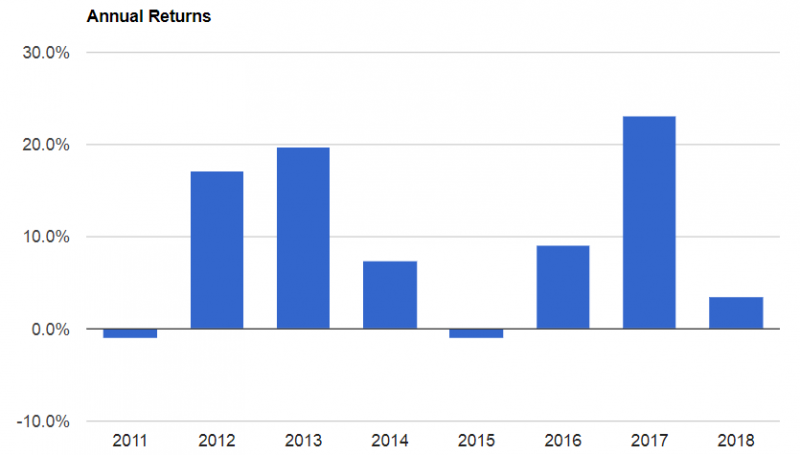 單一年份的報酬率。(圖片來源:懶人經濟學)