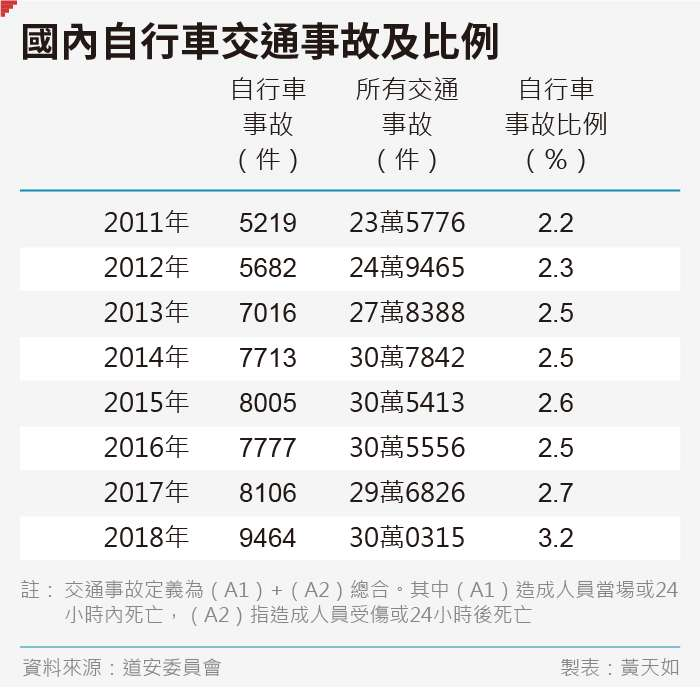 20190830-SMG0035-黃天如_B國內自行車交通事故及比例
