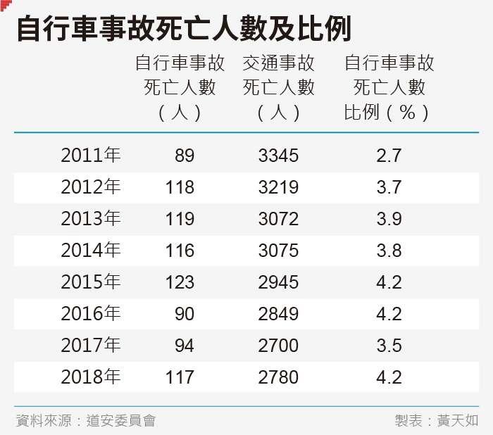 20190830-SMG0035-黃天如_C自行車事故死亡人數及比例
