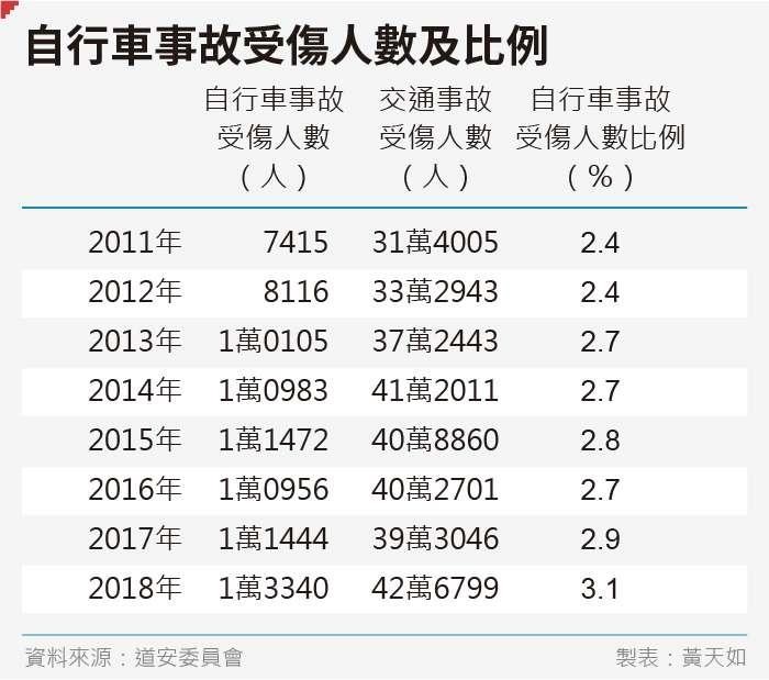 20190830-SMG0035-黃天如_D自行車事故受傷人數及比例