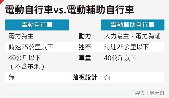 20190830-SMG0035-黃天如_F電動自行車vs電動輔助自行車