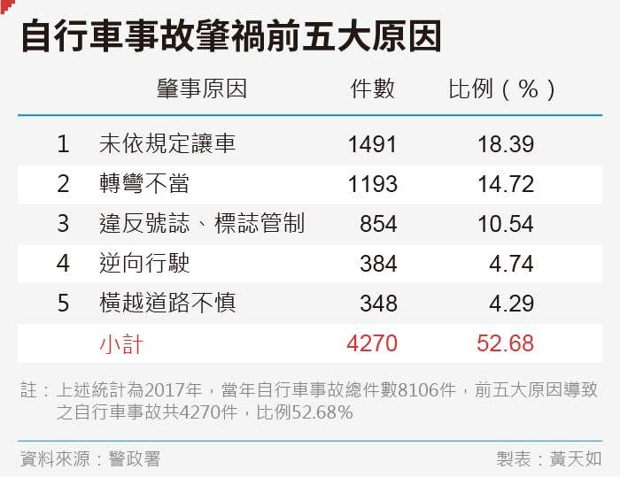 20190830-SMG0035-黃天如_E自行車事故肇禍前五大原因