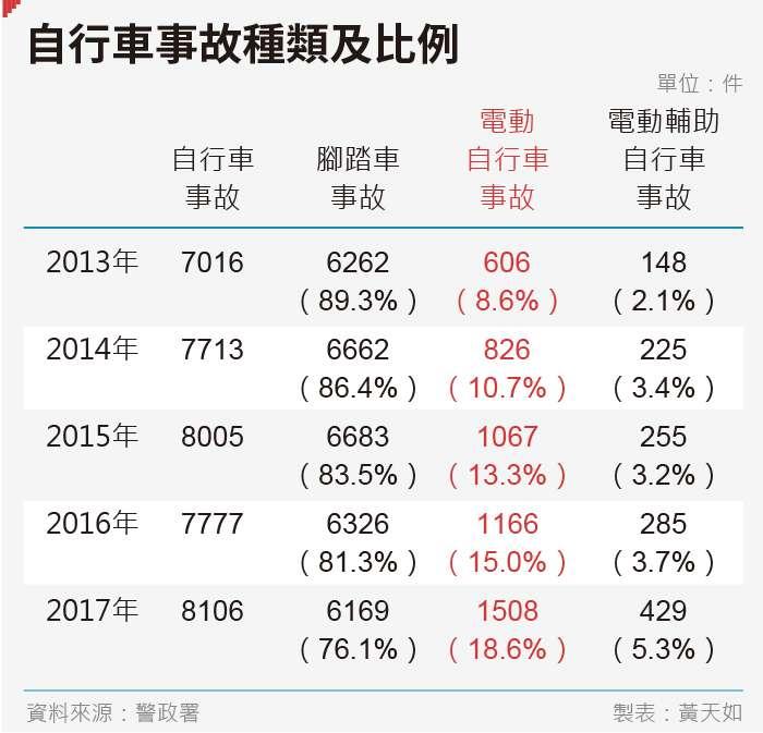 20190830-SMG0035-黃天如_A自行車事故種類及比例