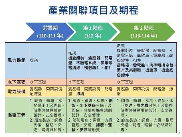 風力發電產業關聯項目及期程。(高銘志提供)