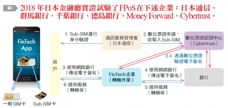日本金融廳驗證FPoS的主因。(台灣銀行家雜誌提供)