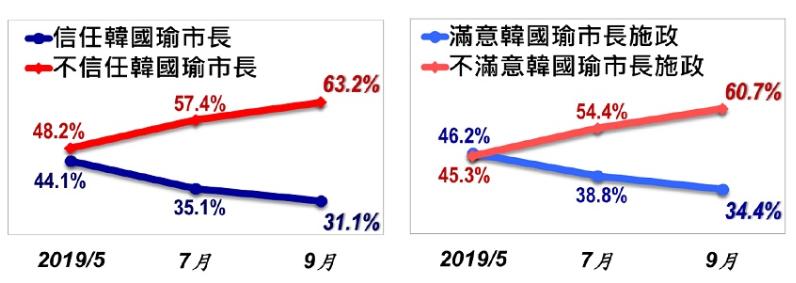 20190905-美麗島電子報9月民調結果,高雄市長韓國瑜在高雄市民心中的信任度與施政滿意度皆持續下滑。(取自美麗島電子報)