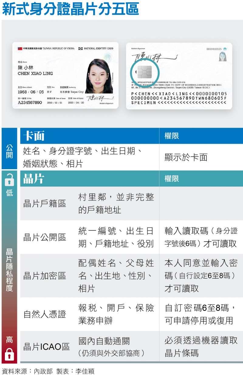 新式身分證分五區
