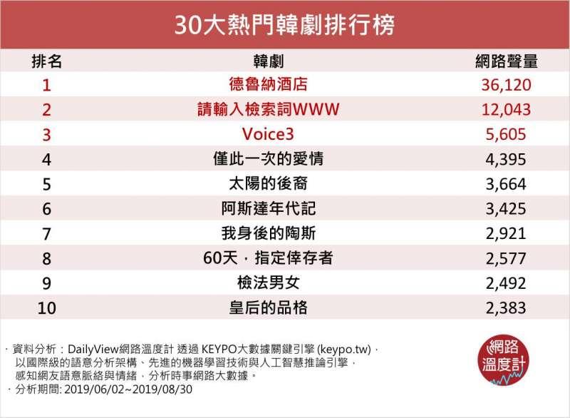 30大熱門韓劇排行榜。(圖/取自網路溫度計)