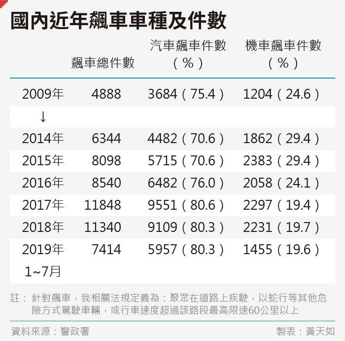 20190906-SMG0035-黃天如_B國內近年飆車車種及件數