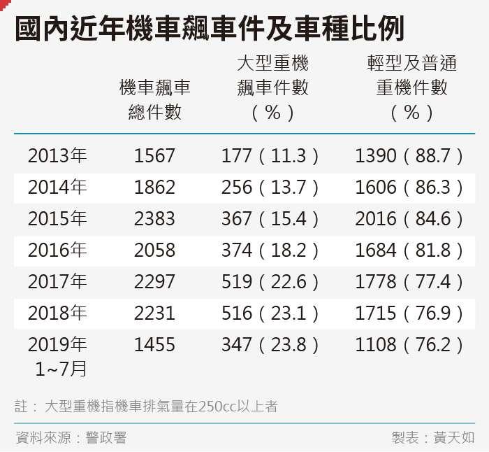 20190906-SMG0035-黃天如_A國內近年機車飆車件及車種比例
