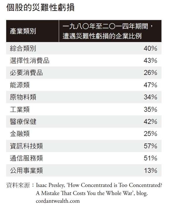 個股的災難性虧損(圖/今周刊提供)