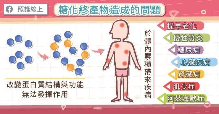 糖化終產物與許多慢性病有關,不可不慎。(圖/取自照護線上)