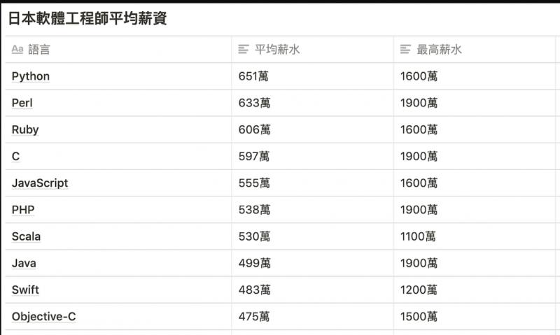 從程式語言來看,薪資最高的是Python工程師。(圖/取自東京工程師)