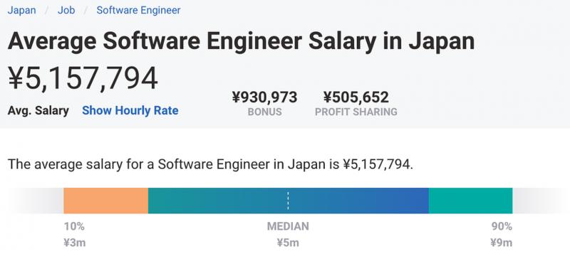 日本工程師的平均薪資約會落在 550 - 600 萬日幣之間。(圖/取自東京工程師)
