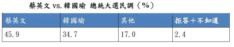 20190910-《天下雜誌》今(10)日公布2020總統大選民調,結果民進黨的蔡英文支持度為45.9%、國民黨的韓國瑜為34.7%。(天下雜誌提供)