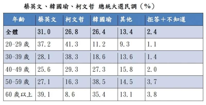20190910-《天下雜誌》今(10)日公布2020總統大選民調,若是台北市長柯文哲參選,3人對戰中,總統蔡英文會以31%贏過韓、柯2人。(天下雜誌提供)