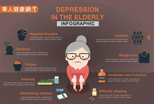 年長者當因憂鬱出現不吃飯、不想出門、睡不好、不喜歡社交等情形時,往往容易被誤認為是「正常老化現象」,而錯失治療時機,進而增加其自殺風險。(圖/華人健康網提供)