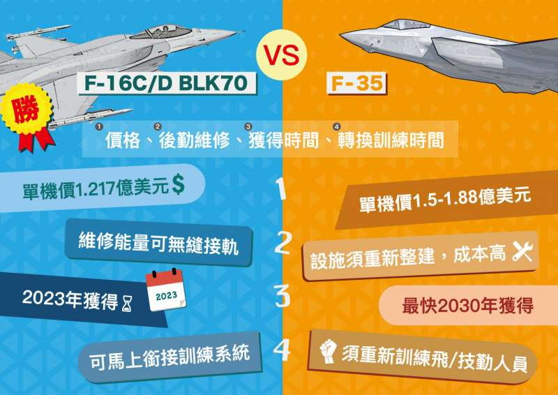 20190911-國防部力拚支應66架F-16V戰機的新台幣2500億元特別預算在立法院本會期通過,相關尋求輿論支持的說帖也都悄悄上線。圖為空軍以F-16V與F-35兩型戰機進行比較。(取自中華民國空軍官網)