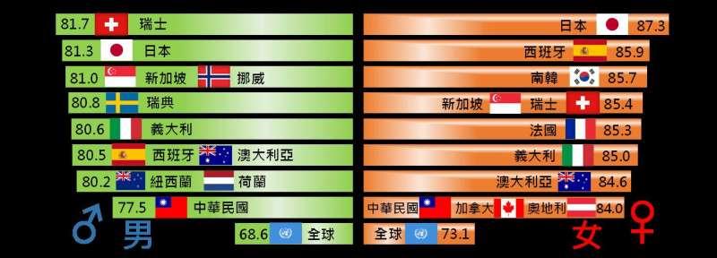 20190911-內政部11日公布「107年簡易生命表」。圖為主要國家平均壽命。(取自內政部官網)