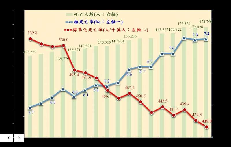 20190911-內政部11日公布「107年簡易生命表」。圖為歷年國人死亡相關統計圖。(取自內政部官網)