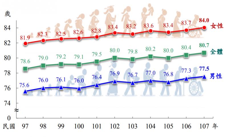 20190911-內政部11日公布「107年簡易生命表」。圖為歷年國人平均壽命趨勢圖。(取自內政部官網)