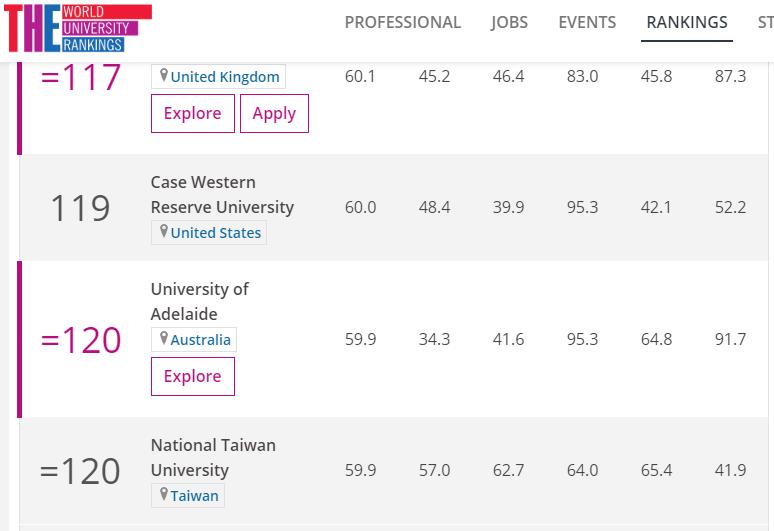 20190912-英國泰晤士報高等教育特刊(THE)2020年全球最佳大學排行榜,台灣大學排名第120名。(取自英國泰晤士報高等教育特刊網站)