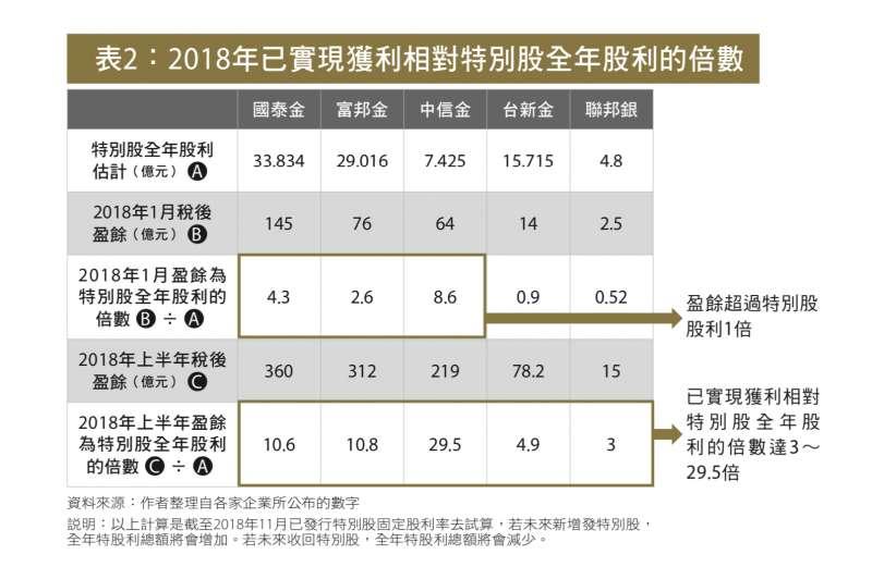 表3:2018年已實現獲利相對特別股全年股利的倍數
