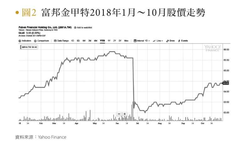 圖2:富邦金甲特2018年1月~10月股價走勢