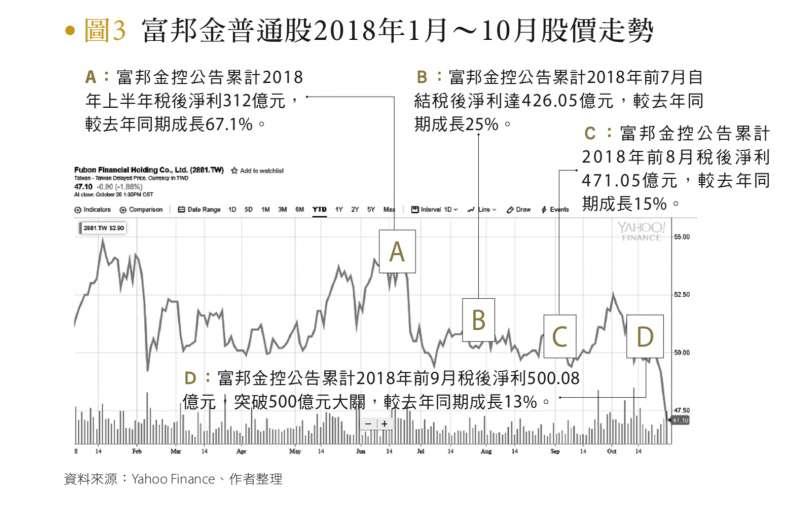 圖3:富邦金普通股2018年1月~10月股價走勢