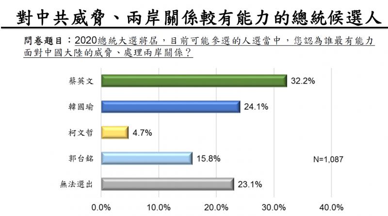20190912-兩岸政策協會12日公布2020總統大選之選情民調。(取自兩岸政策協會民調簡報)