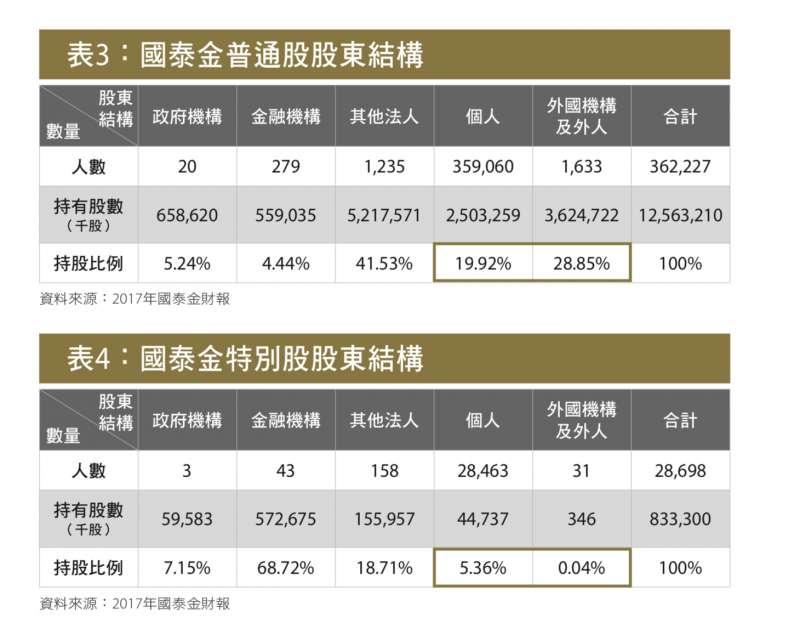 表3&4 國泰金特別股股東結構
