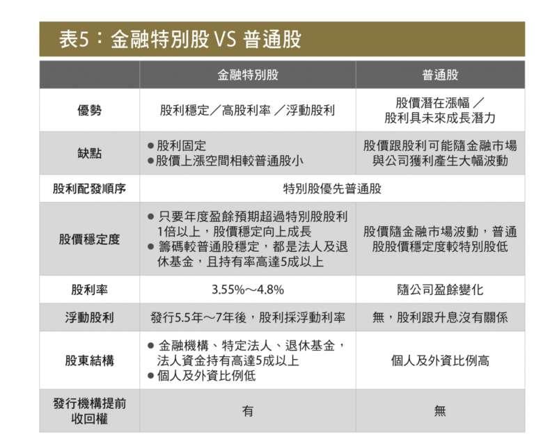 表5: 金融特別股vs普通股