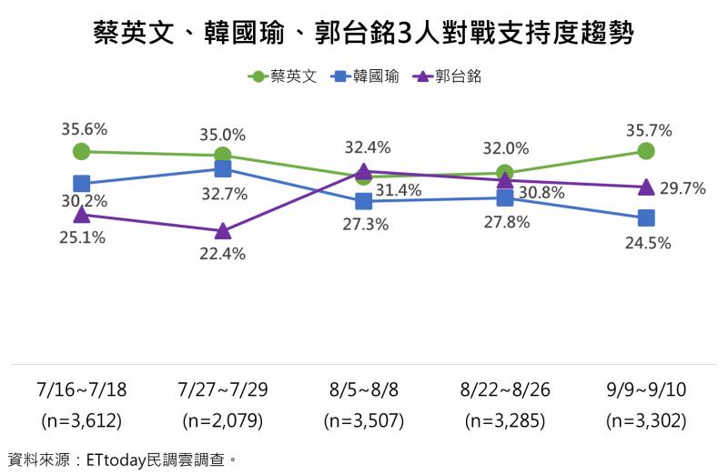 20190912-蔡英文、韓國瑜、郭台銘3人對戰的支持度趨勢。(ETtoday新聞雲提供)