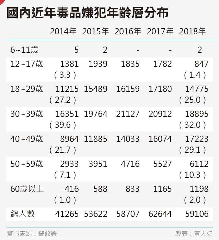 20190912-SMG0035-黃天如_A國內近年毒品嫌犯年齡層分布