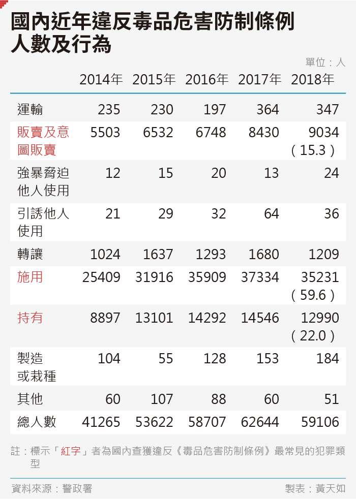 20190912-SMG0035-黃天如_B國內近年違反毒品危害防制條例-人數及行為