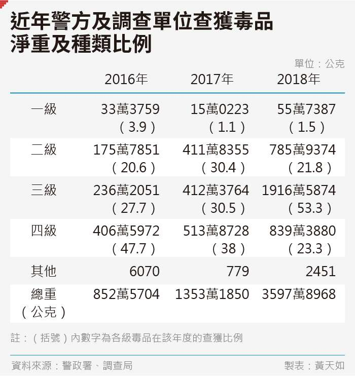 20190912-SMG0035-黃天如_C近年警方及調查單位查獲毒品淨重及種類比例