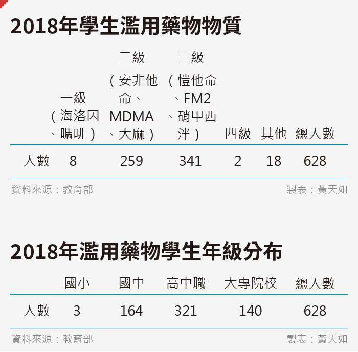 20190912-SMG0035-黃天如_E2018年學生濫用藥物物質