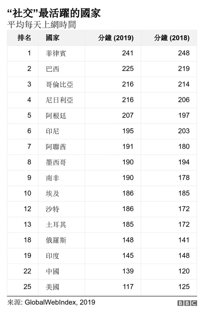 平均每天上網時間排名前25的國家。(圖/BBC News 中文)