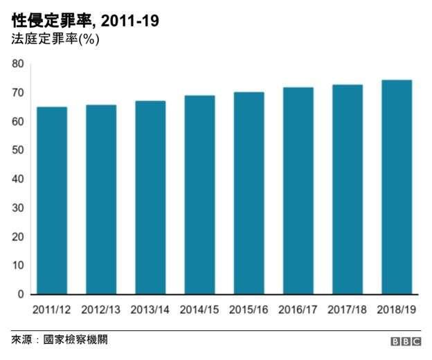 2011-2019年南非性侵案定罪率。(BBC中文網)