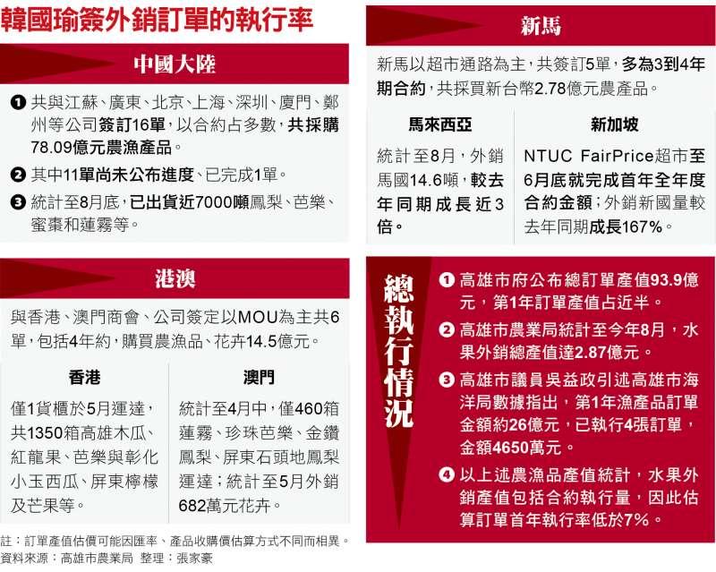 韓國瑜簽外銷訂單的執行率