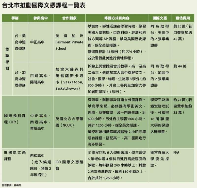 5-1北市(圖/未來family提供)