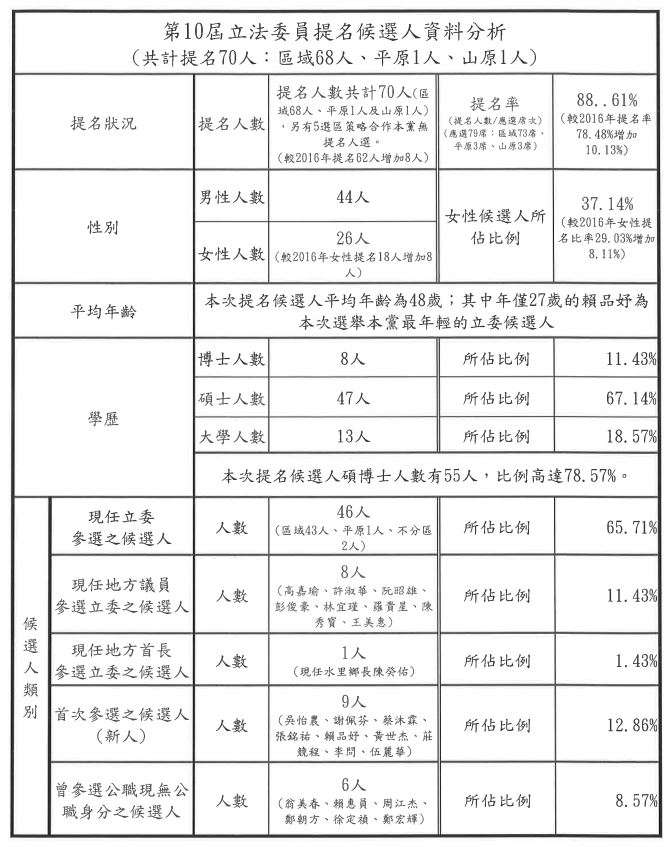 20190918-民進黨第10屆立法委員提名候選人資料分析。(民進黨提供)