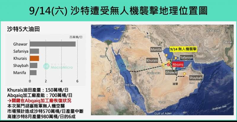 無人機襲擊位置(圖片來源:財經M平方)