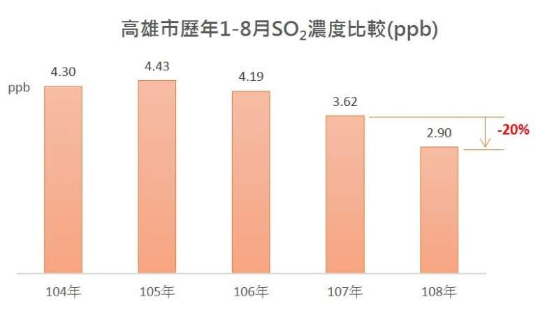 高雄市歷年1-8月SO2濃度比較。(圖/徐炳文攝)