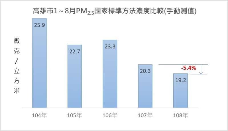 高雄市歷年1-8月PM2.5國家標準方法濃度比較(手動測值)。(圖/徐炳文攝)