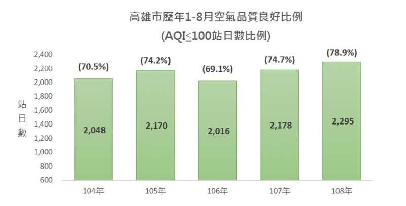 高雄市歷年1-8月空氣品質良好比例。(圖/徐炳文攝)
