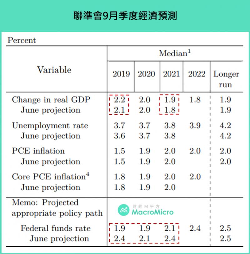 聯準會九月季度經濟預測