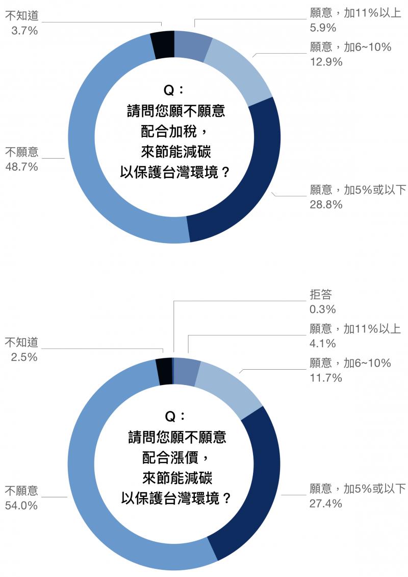 資料來源/邁向低碳社會的行為與制度轉型研究。圖說重製/林洵安。(圖/研之有物)