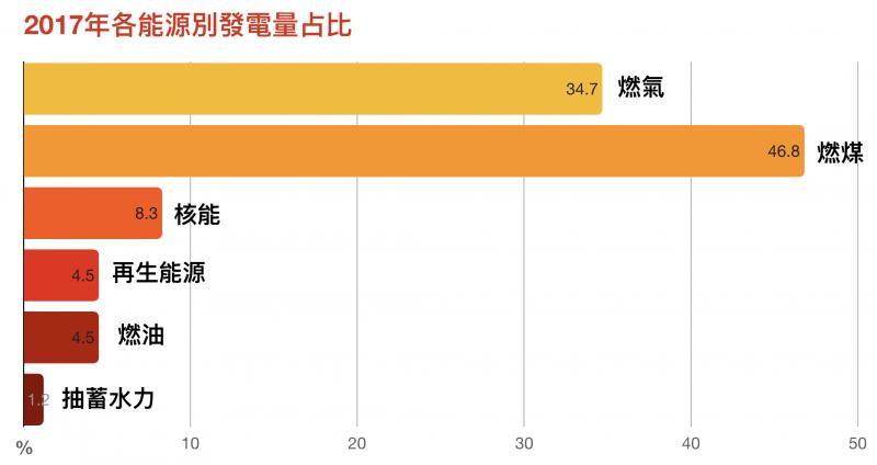 資料來源/台大風險中心依經濟部能源局資料計算。圖說重製/林洵安。(圖/研之有物)