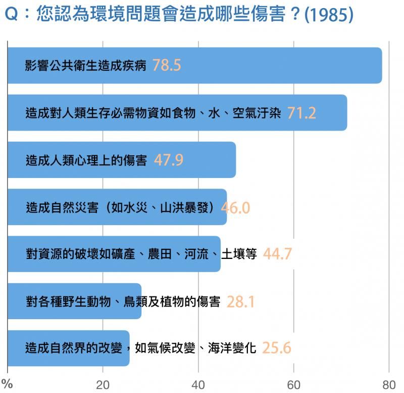 資料來源/蕭新煌,1985:145。圖說重製/林洵安。(圖/研之有物)